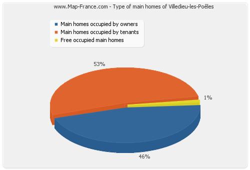 Type of main homes of Villedieu-les-Poêles