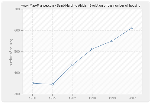 Saint-Martin-d'Ablois : Evolution of the number of housing