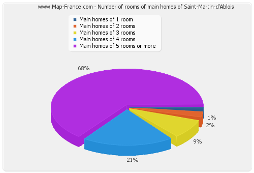 Number of rooms of main homes of Saint-Martin-d'Ablois
