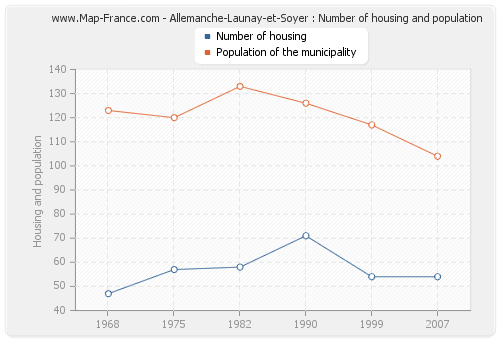Allemanche-Launay-et-Soyer : Number of housing and population