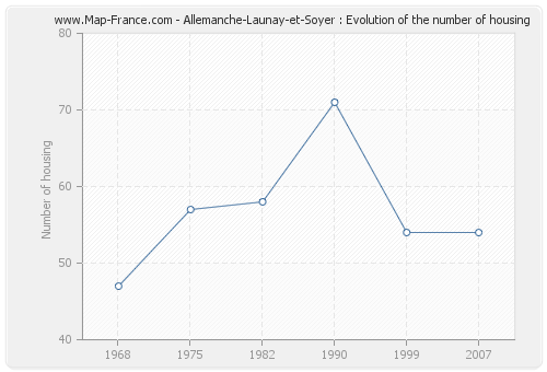 Allemanche-Launay-et-Soyer : Evolution of the number of housing