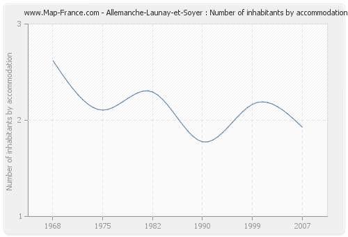 Allemanche-Launay-et-Soyer : Number of inhabitants by accommodation