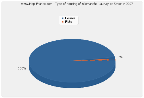 Type of housing of Allemanche-Launay-et-Soyer in 2007