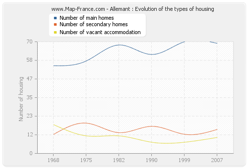Allemant : Evolution of the types of housing