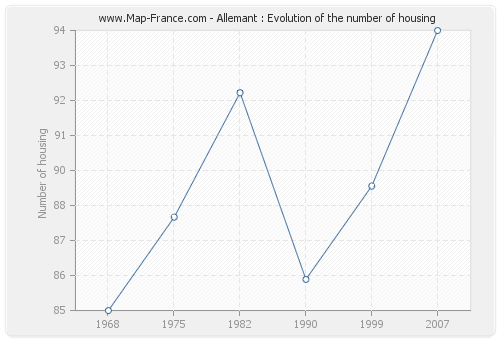 Allemant : Evolution of the number of housing