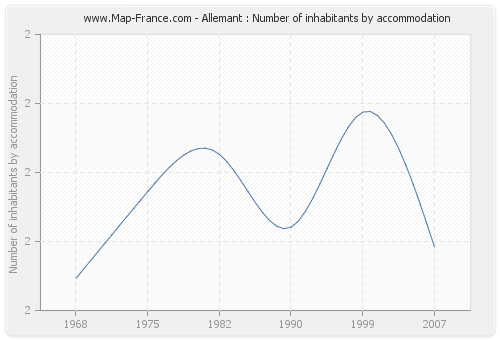 Allemant : Number of inhabitants by accommodation