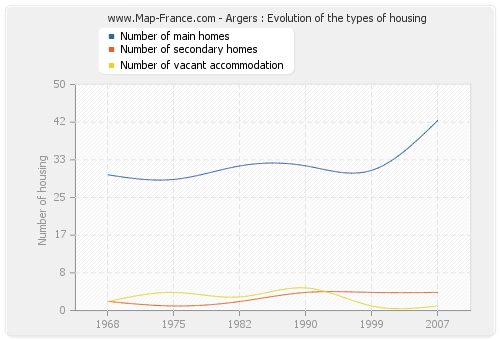 Argers : Evolution of the types of housing