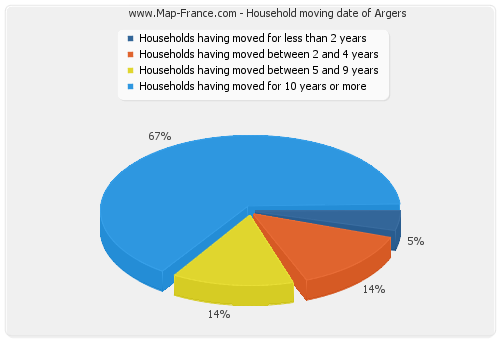 Household moving date of Argers
