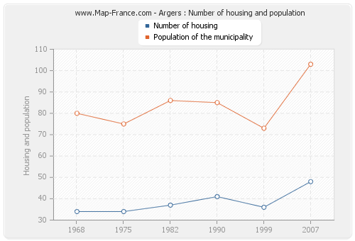 Argers : Number of housing and population