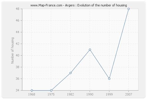 Argers : Evolution of the number of housing