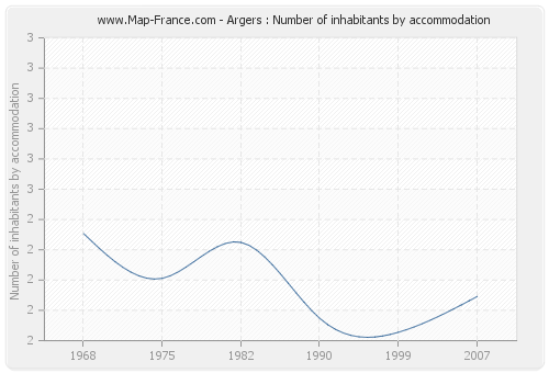 Argers : Number of inhabitants by accommodation