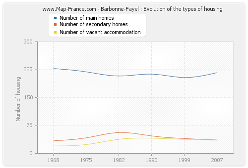 Barbonne-Fayel : Evolution of the types of housing
