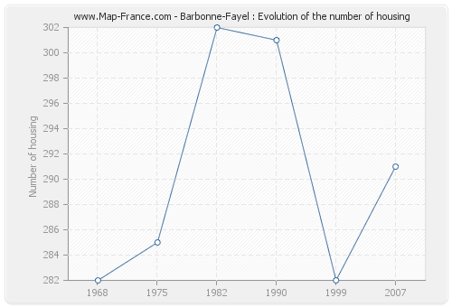 Barbonne-Fayel : Evolution of the number of housing