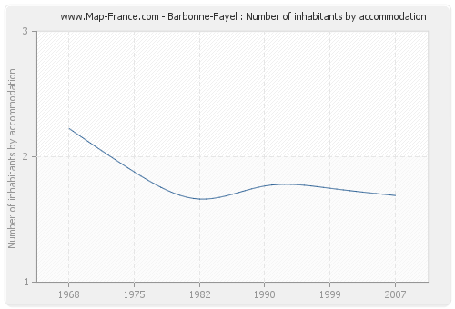 Barbonne-Fayel : Number of inhabitants by accommodation