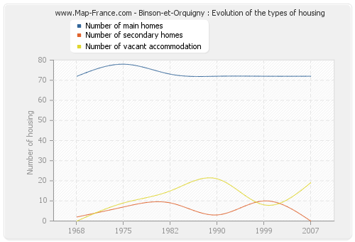 Binson-et-Orquigny : Evolution of the types of housing