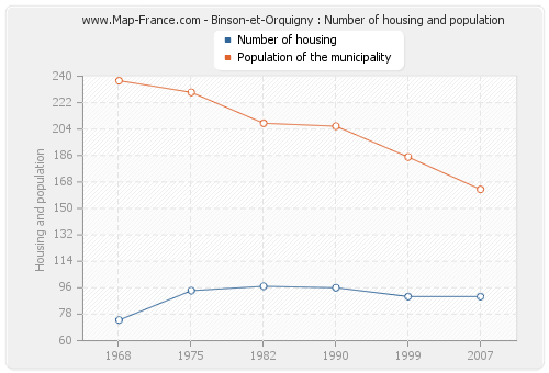 Binson-et-Orquigny : Number of housing and population