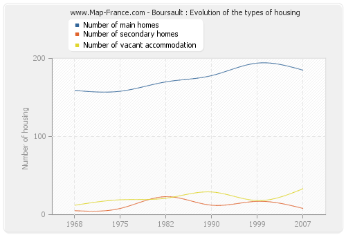 Boursault : Evolution of the types of housing