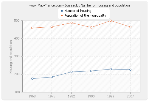 Boursault : Number of housing and population