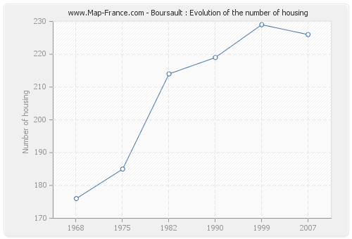 Boursault : Evolution of the number of housing