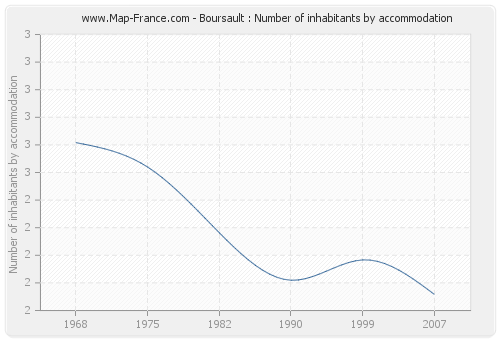 Boursault : Number of inhabitants by accommodation