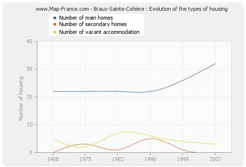 Braux-Sainte-Cohière : Evolution of the types of housing