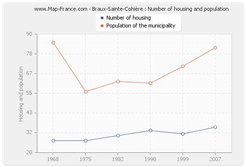 Braux-Sainte-Cohière : Number of housing and population