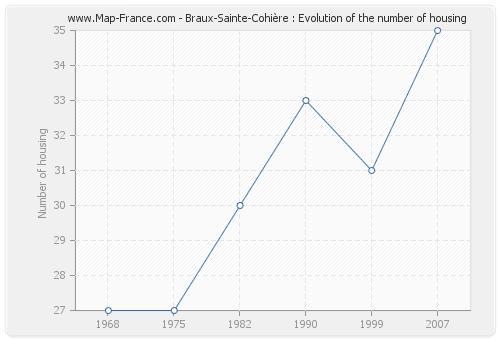 Braux-Sainte-Cohière : Evolution of the number of housing