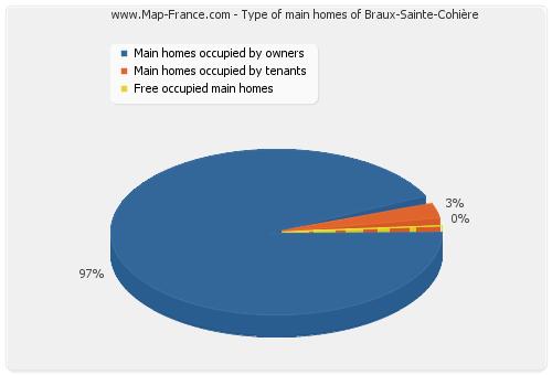 Type of main homes of Braux-Sainte-Cohière