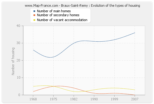 Braux-Saint-Remy : Evolution of the types of housing