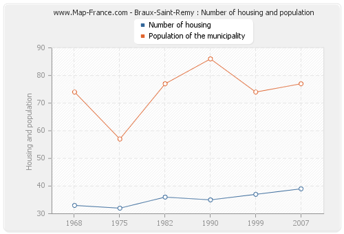 Braux-Saint-Remy : Number of housing and population