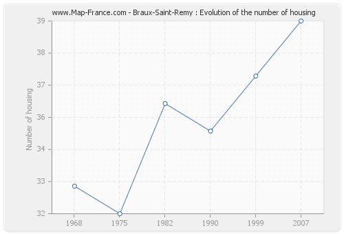 Braux-Saint-Remy : Evolution of the number of housing