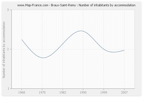 Braux-Saint-Remy : Number of inhabitants by accommodation