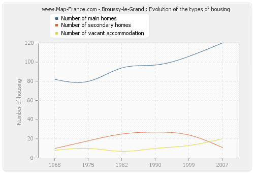 Broussy-le-Grand : Evolution of the types of housing