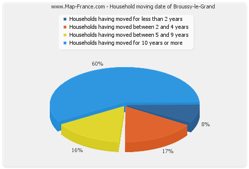 Household moving date of Broussy-le-Grand
