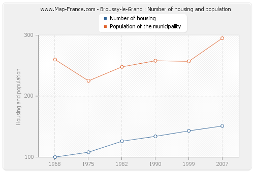 Broussy-le-Grand : Number of housing and population