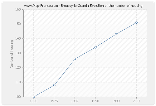 Broussy-le-Grand : Evolution of the number of housing