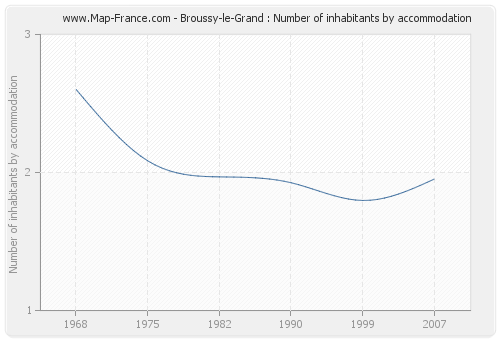 Broussy-le-Grand : Number of inhabitants by accommodation