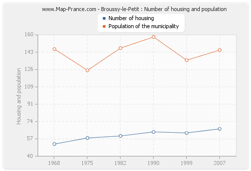 Broussy-le-Petit : Number of housing and population