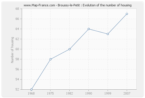 Broussy-le-Petit : Evolution of the number of housing
