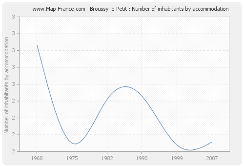 Broussy-le-Petit : Number of inhabitants by accommodation