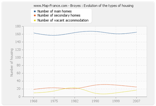 Broyes : Evolution of the types of housing