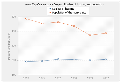 Broyes : Number of housing and population