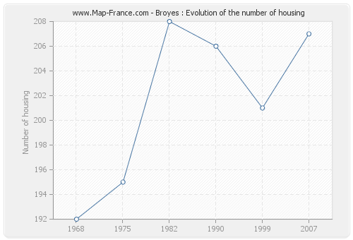 Broyes : Evolution of the number of housing