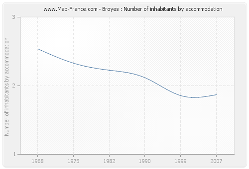 Broyes : Number of inhabitants by accommodation