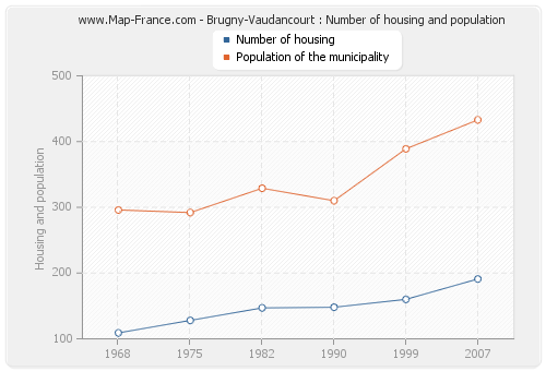 Brugny-Vaudancourt : Number of housing and population