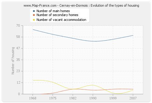 Cernay-en-Dormois : Evolution of the types of housing