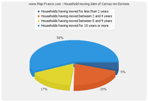 Household moving date of Cernay-en-Dormois