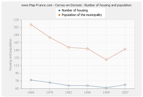 Cernay-en-Dormois : Number of housing and population