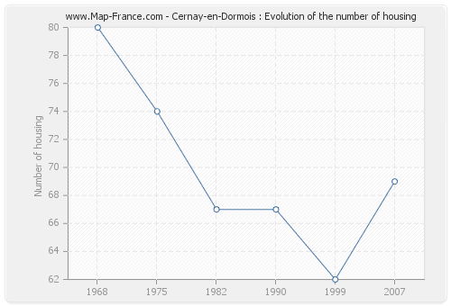 Cernay-en-Dormois : Evolution of the number of housing