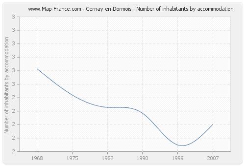 Cernay-en-Dormois : Number of inhabitants by accommodation